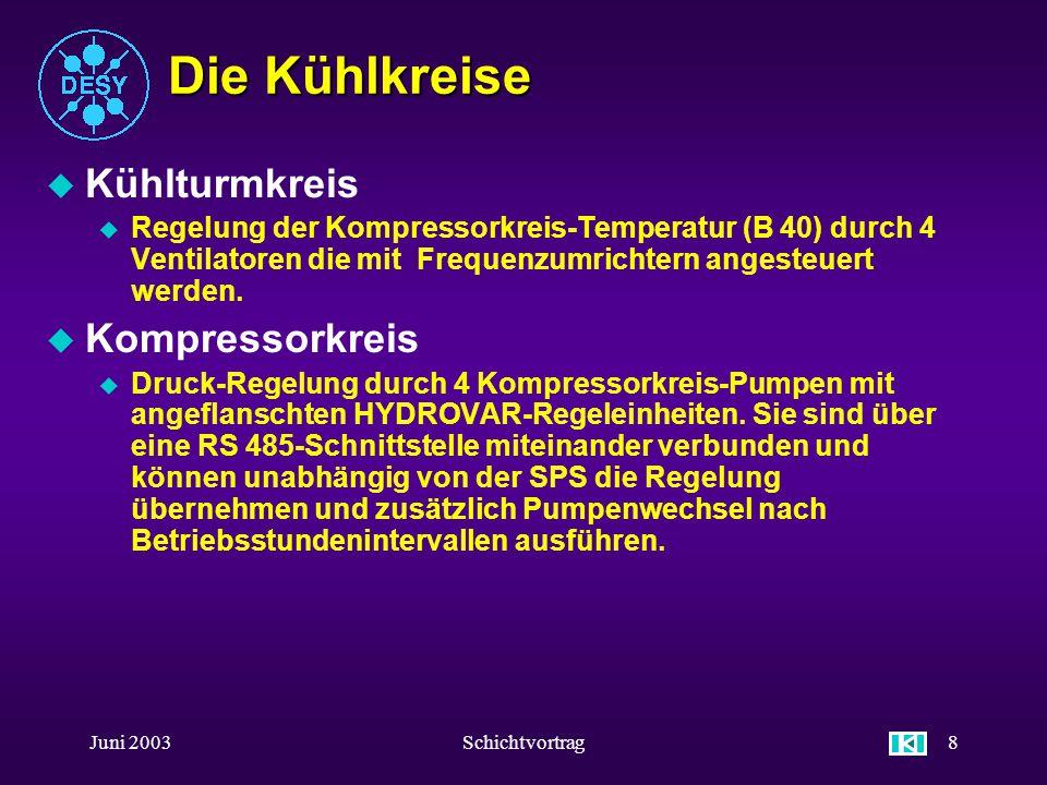 Juni 2003Schichtvortrag28 EPICS u Kühlturmkreis