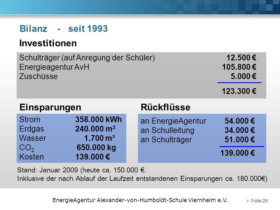 EnergieAgentur Alexander-von-Humboldt-Schule Viernheim e.V. Folie 29 Bilanz - seit 1993 an EnergieAgentur 54.000 an Schulleitung34.000 an Schulträger5