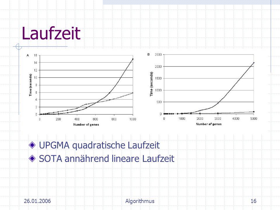 26.01.2006Algorithmus16 Laufzeit UPGMA quadratische Laufzeit SOTA annährend lineare Laufzeit