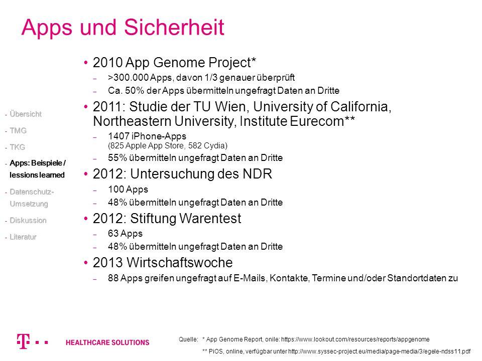 Apps und Sicherheit 2010 App Genome Project* >300.000 Apps, davon 1/3 genauer überprüft Ca. 50% der Apps übermitteln ungefragt Daten an Dritte 2011: S