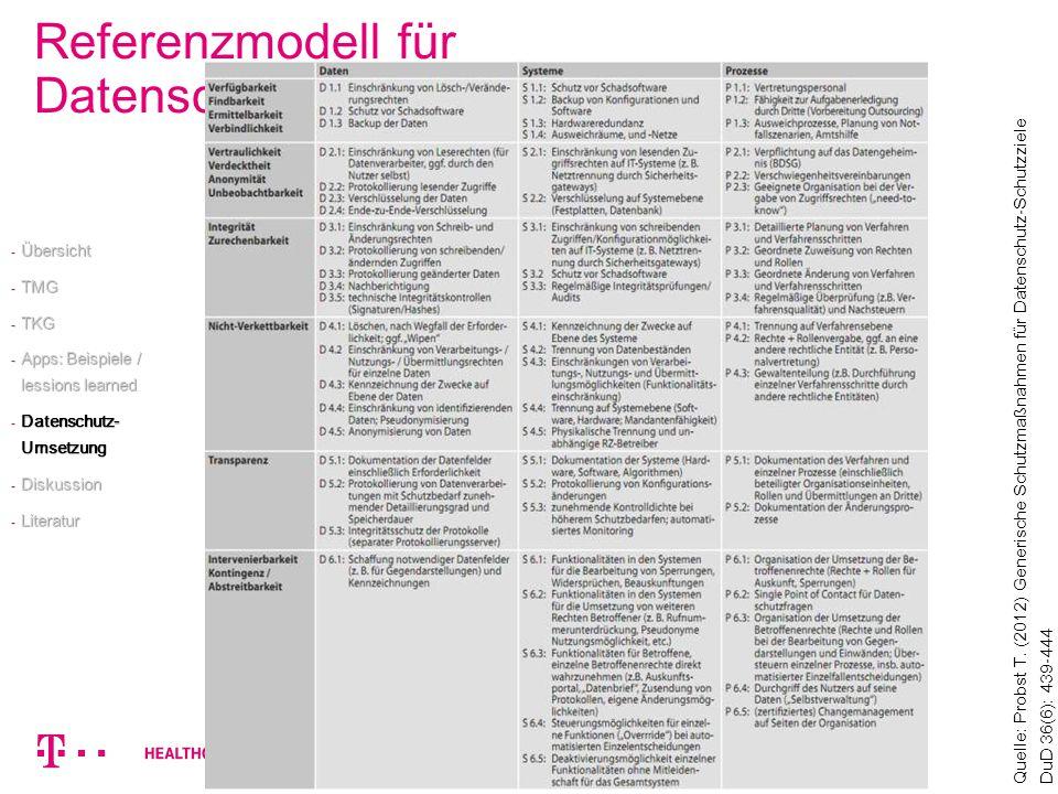 Referenzmodell für Datenschutzmaßnahmen Quelle: Probst T. (2012) Generische Schutzmaßnahmen für Datenschutz-Schutzziele DuD 36(6): 439-444 - Übersicht