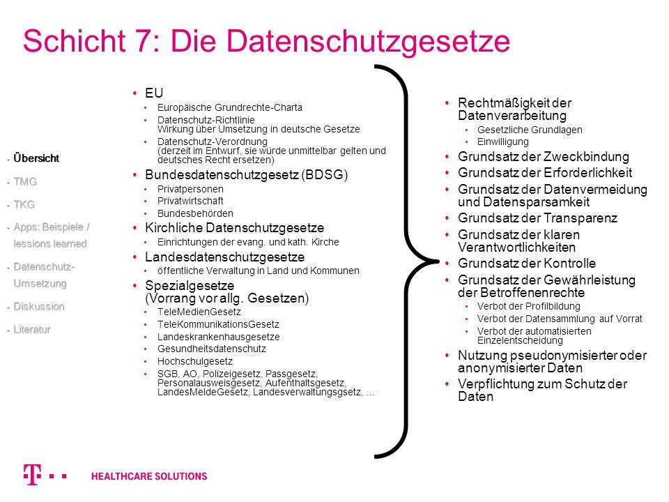 Schicht 7: Die Datenschutzgesetze EU Europäische Grundrechte-Charta Datenschutz-Richtlinie Wirkung über Umsetzung in deutsche Gesetze Datenschutz-Vero
