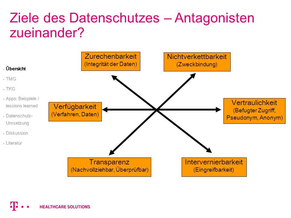 Ziele des Datenschutzes – Antagonisten zueinander? Vertraulichkeit (Befugter Zugriff, Pseudonym, Anonym) Verfügbarkeit (Verfahren, Daten) Zurechenbark