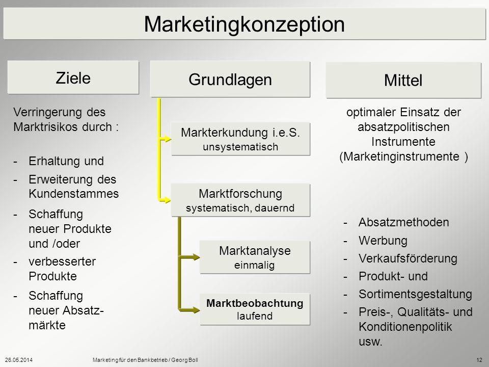 26.05.2014Marketing für den Bankbetrieb / Georg Boll12 Marketingkonzeption Ziele Mittel Verringerung des Marktrisikos durch : -Erhaltung und -Erweiter