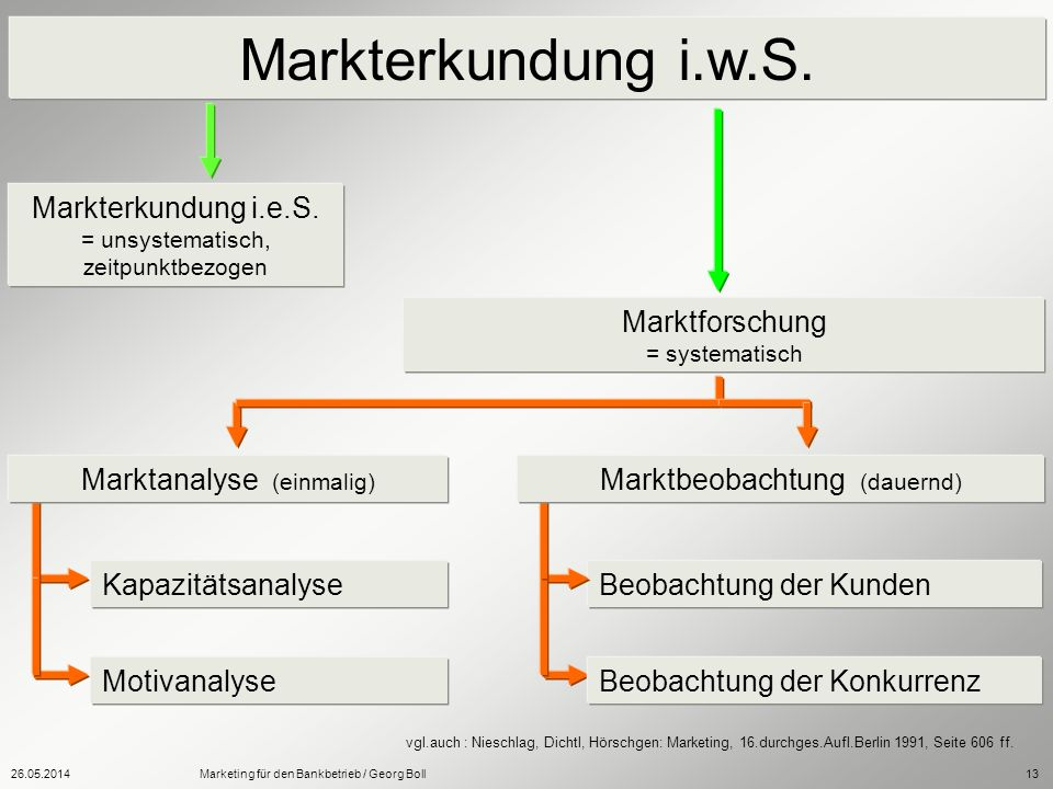 26.05.2014Marketing für den Bankbetrieb / Georg Boll13 Markterkundung i.w.S. Markterkundung i.e.S. = unsystematisch, zeitpunktbezogen Kapazitätsanalys