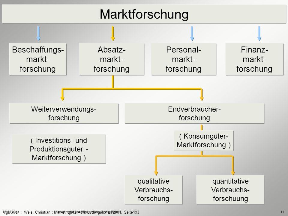 26.05.2014Marketing für den Bankbetrieb / Georg Boll14 Marktforschung Absatz- markt- forschung Beschaffungs- markt- forschung Finanz- markt- forschung