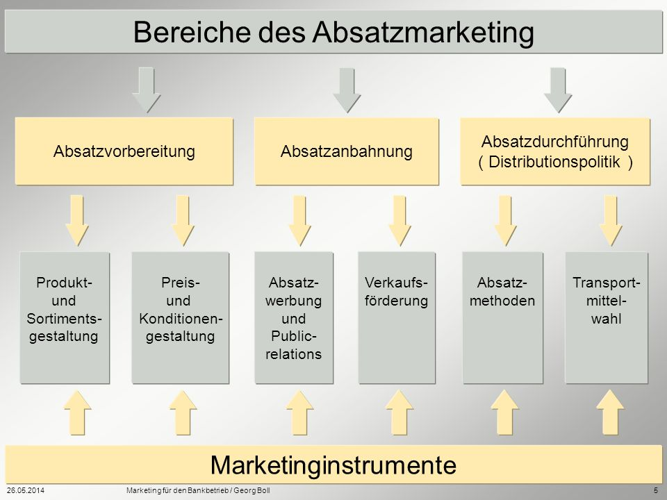 26.05.2014Marketing für den Bankbetrieb / Georg Boll5 Bereiche des Absatzmarketing AbsatzvorbereitungAbsatzanbahnung Absatzdurchführung ( Distribution