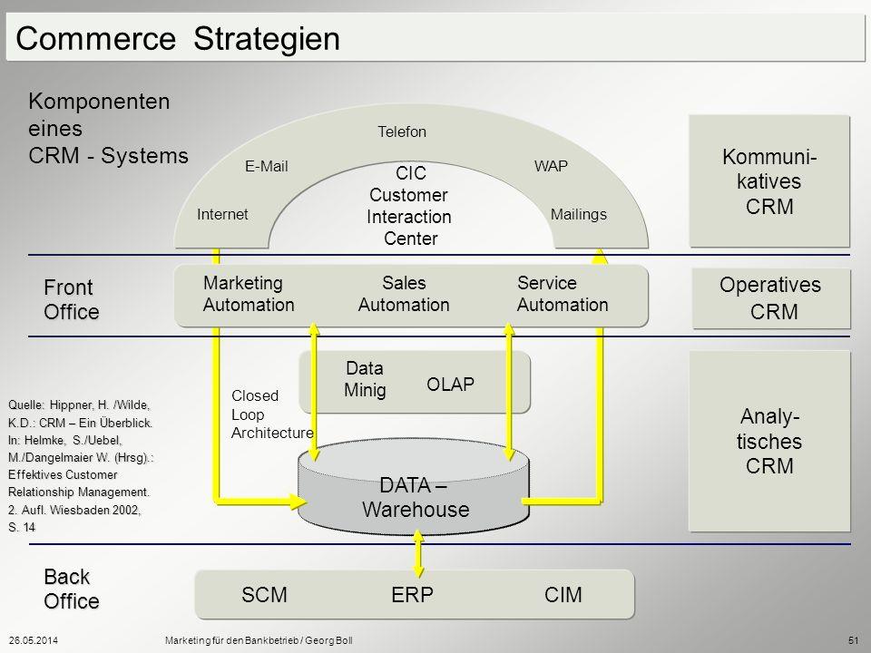 26.05.2014Marketing für den Bankbetrieb / Georg Boll51 Commerce Strategien Komponenten eines CRM - Systems Back Office SCMERPCIM DATA – Warehouse Data