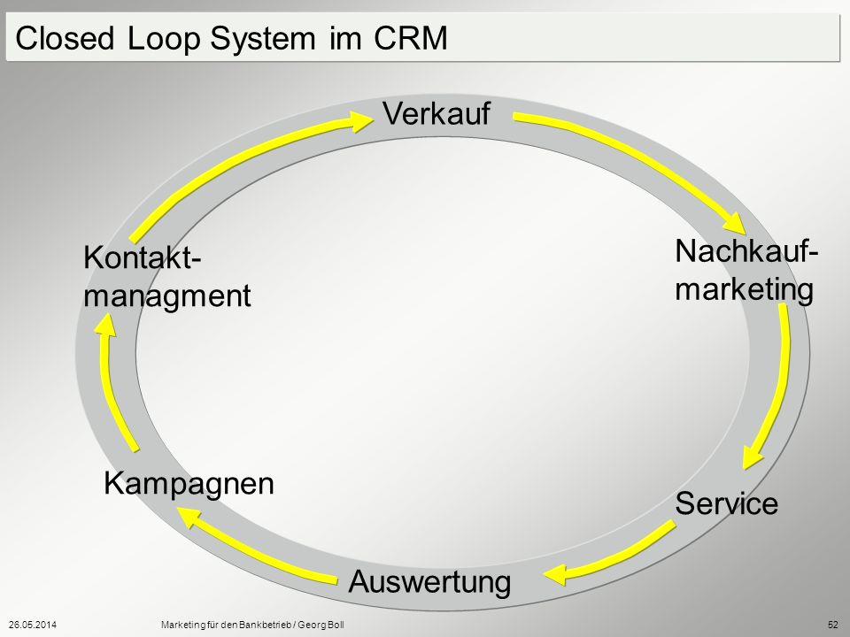26.05.2014Marketing für den Bankbetrieb / Georg Boll52 Closed Loop System im CRM Kampagnen Service Nachkauf- marketing Kontakt- managment Auswertung V