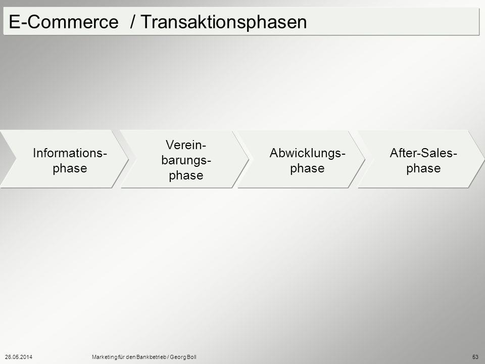 26.05.2014Marketing für den Bankbetrieb / Georg Boll53 E-Commerce / Transaktionsphasen Informations- phase Verein- barungs- phase Abwicklungs- phase A