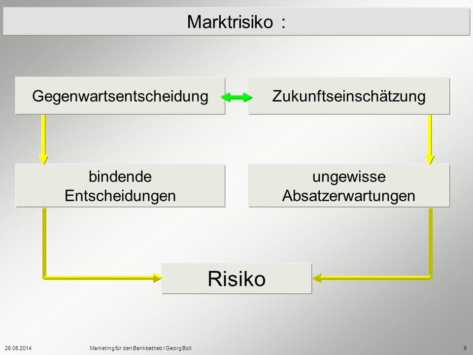 26.05.2014Marketing für den Bankbetrieb / Georg Boll9 Marktrisiko : bindende Entscheidungen ungewisse Absatzerwartungen Risiko GegenwartsentscheidungZ