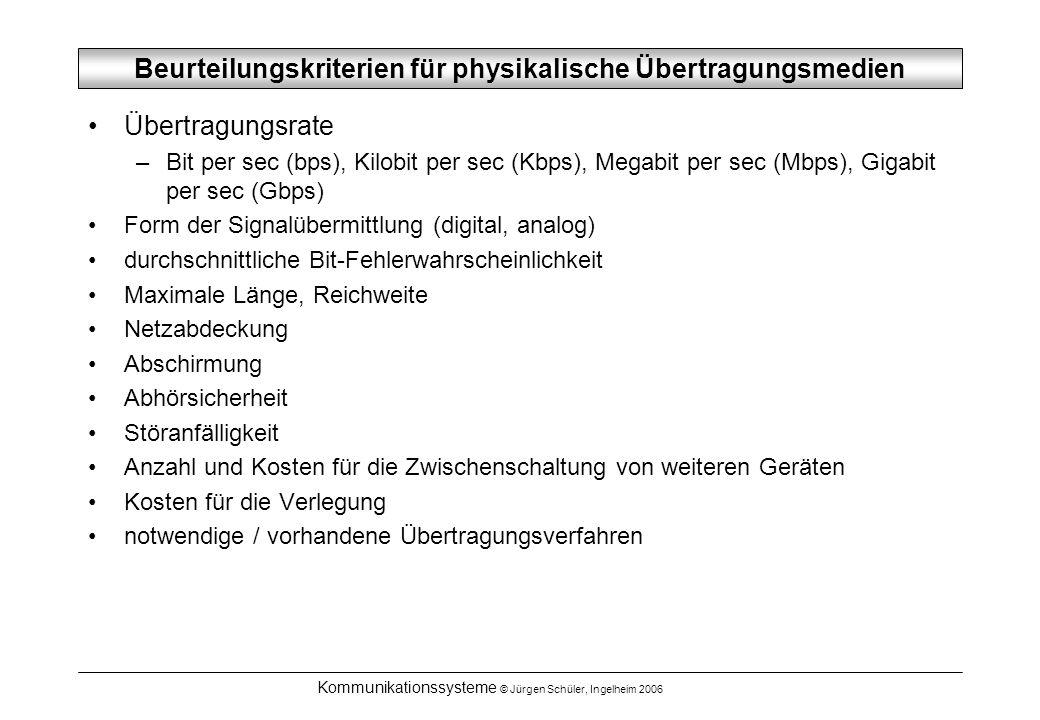 Kommunikationssysteme © Jürgen Schüler, Ingelheim 2006 Beurteilungskriterien für physikalische Übertragungsmedien Übertragungsrate –Bit per sec (bps), Kilobit per sec (Kbps), Megabit per sec (Mbps), Gigabit per sec (Gbps) Form der Signalübermittlung (digital, analog) durchschnittliche Bit-Fehlerwahrscheinlichkeit Maximale Länge, Reichweite Netzabdeckung Abschirmung Abhörsicherheit Störanfälligkeit Anzahl und Kosten für die Zwischenschaltung von weiteren Geräten Kosten für die Verlegung notwendige / vorhandene Übertragungsverfahren