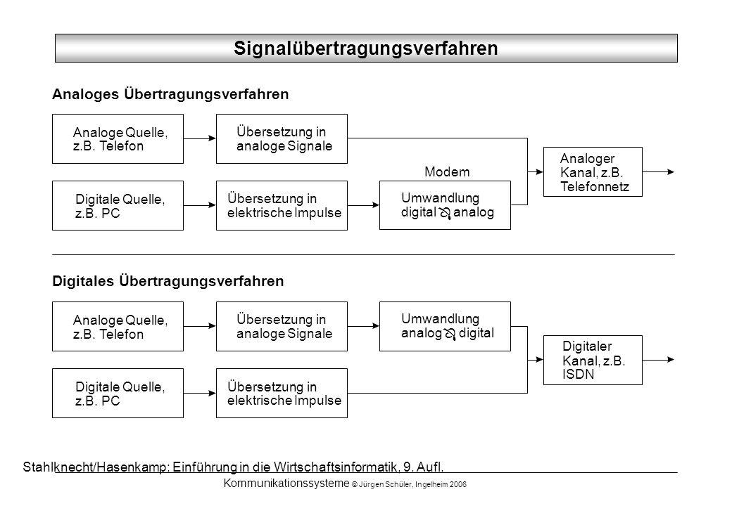 Kommunikationssysteme © Jürgen Schüler, Ingelheim 2006 Modem Umwandlung digital analog Ô Analoges Übertragungsverfahren Digitales Übertragungsverfahre