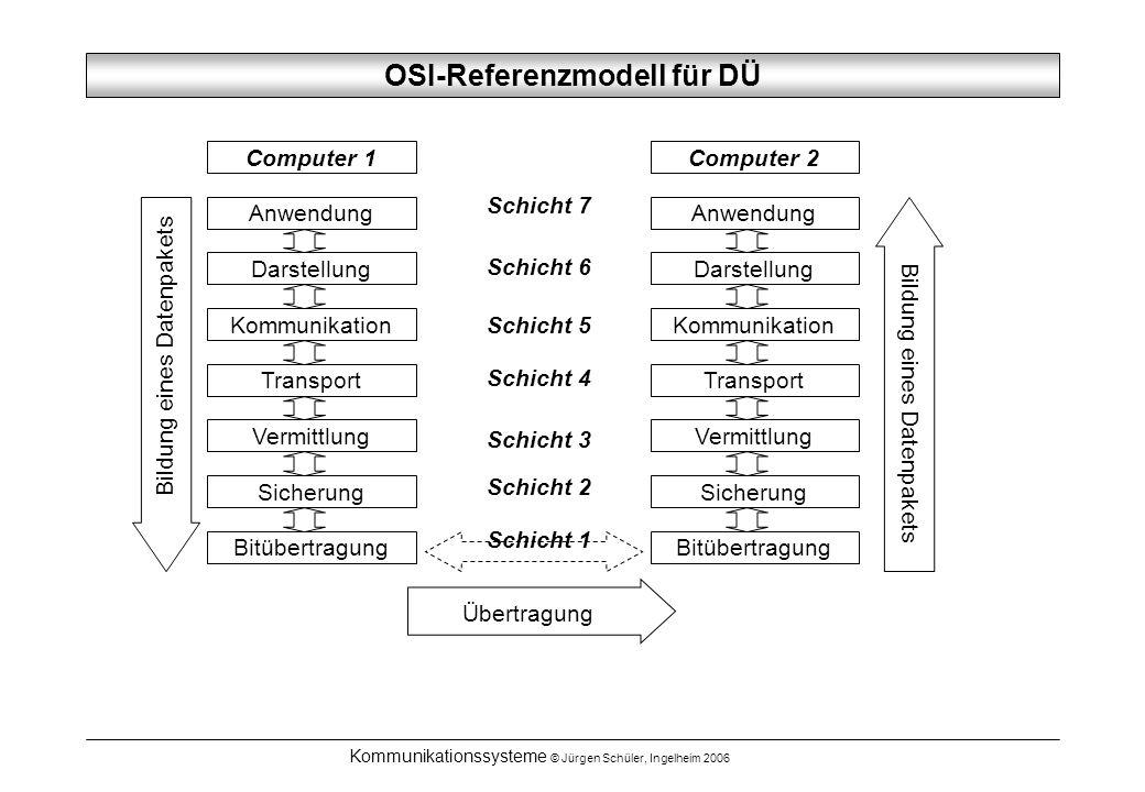 Kommunikationssysteme © Jürgen Schüler, Ingelheim 2006 OSI-Referenzmodell für DÜ Anwendung Darstellung Kommunikation Transport Vermittlung Sicherung B