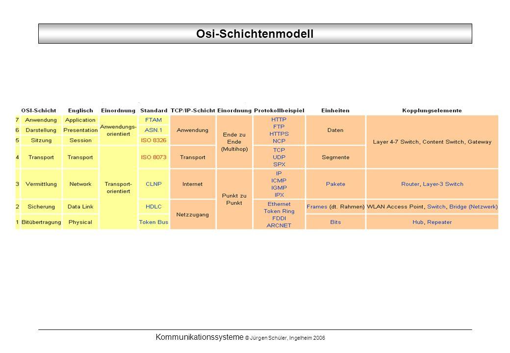 Kommunikationssysteme © Jürgen Schüler, Ingelheim 2006 Osi-Schichtenmodell