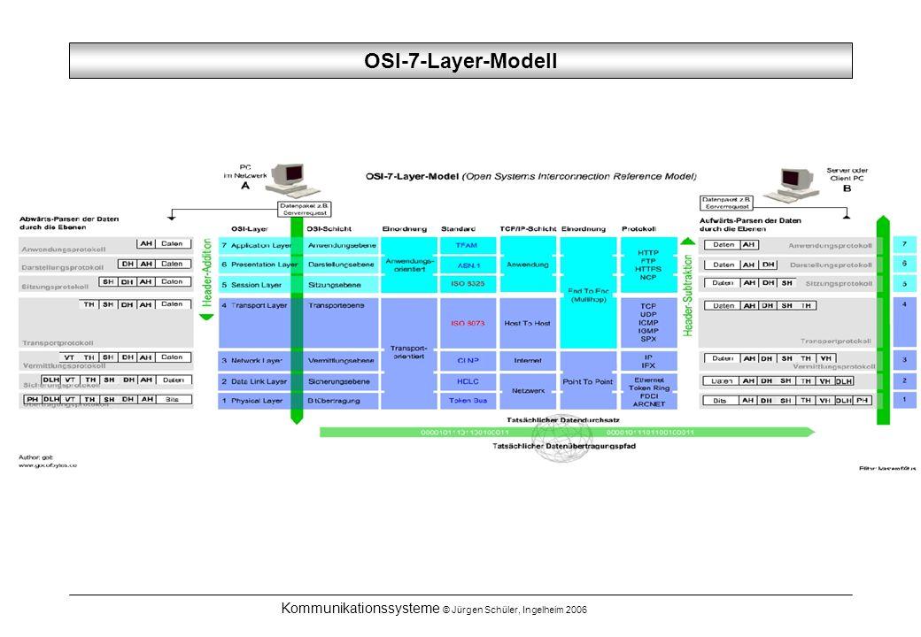 Kommunikationssysteme © Jürgen Schüler, Ingelheim 2006 OSI-7-Layer-Modell