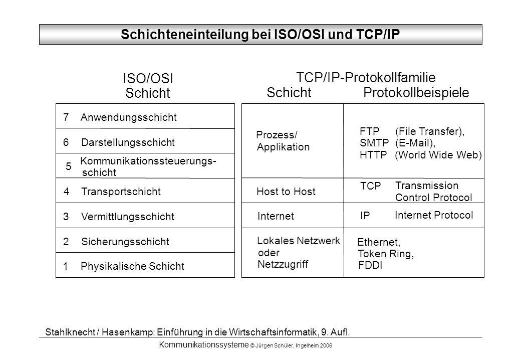 Kommunikationssysteme © Jürgen Schüler, Ingelheim 2006 TCP/IP-Protokollfamilie Schicht Protokollbeispiele Prozess/ Applikation Host to Host Internet L