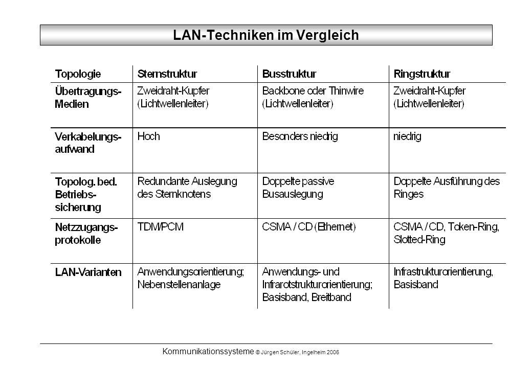 Kommunikationssysteme © Jürgen Schüler, Ingelheim 2006 LAN-Techniken im Vergleich