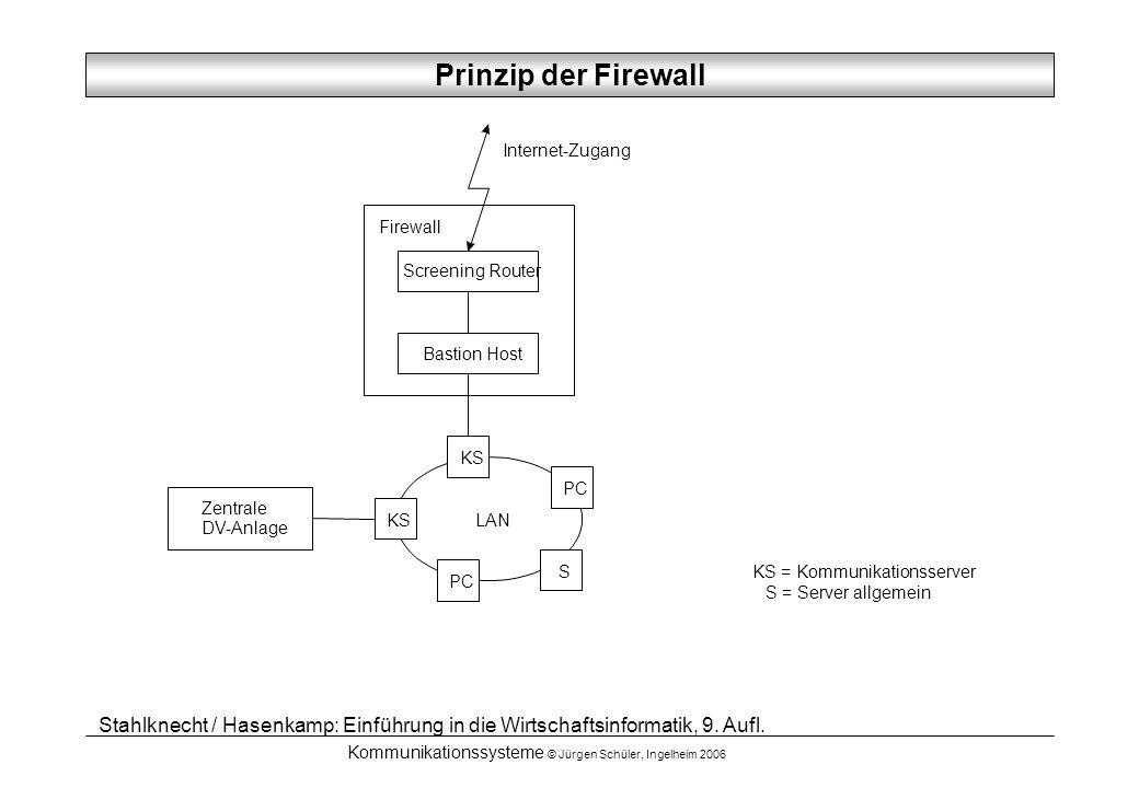 Kommunikationssysteme © Jürgen Schüler, Ingelheim 2006 Zentrale DV-Anlage LAN Bastion Host Internet-Zugang KS PC S Screening Router Firewall KS = Komm