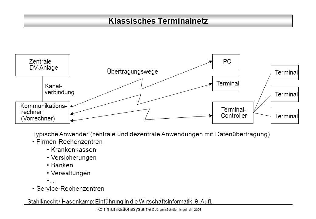 Kommunikationssysteme © Jürgen Schüler, Ingelheim 2006 Übertragungswege Kommunikations- rechner (Vorrechner) Zentrale DV-Anlage Kanal- verbindung Term