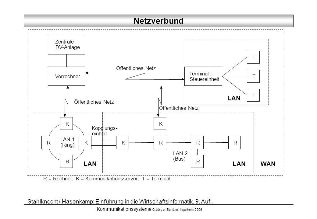 Kommunikationssysteme © Jürgen Schüler, Ingelheim 2006 Zentrale DV-Anlage Terminal- Steuereinheit Vorrechner RKR R R KK R R K LAN 1 (Ring) Kopplungs-