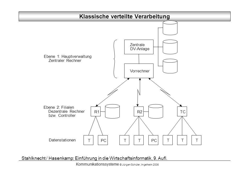 Kommunikationssysteme © Jürgen Schüler, Ingelheim 2006 Zentrale DV-Anlage R1 TTT TTT PC Vorrechner R2TC Ebene 1: Hauptverwaltung Zentraler Rechner Ebene 2: Filialen Dezentrale Rechner bzw.