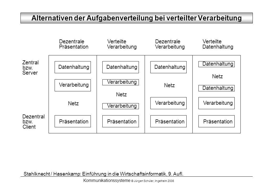 Kommunikationssysteme © Jürgen Schüler, Ingelheim 2006 Dezentrale Präsentation Verteilte Verarbeitung Dezentrale Verarbeitung Verteilte Datenhaltung Z