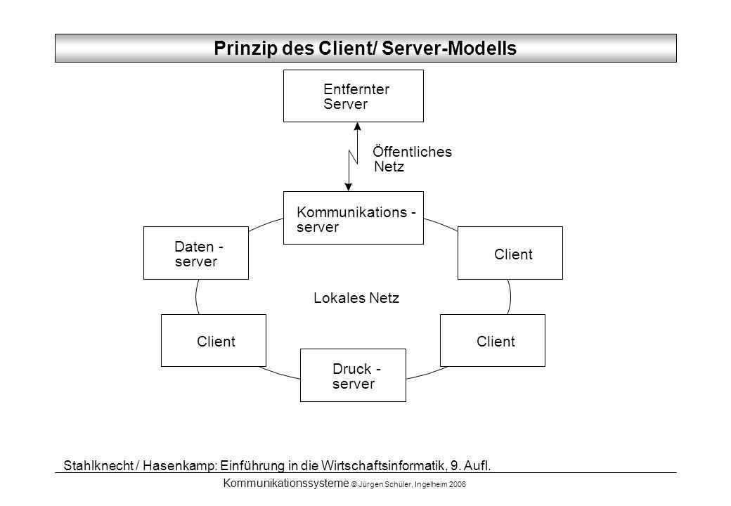 Kommunikationssysteme © Jürgen Schüler, Ingelheim 2006 Kommunikations - server Entfernter Server Daten - server Client Druck - server Client Öffentlic