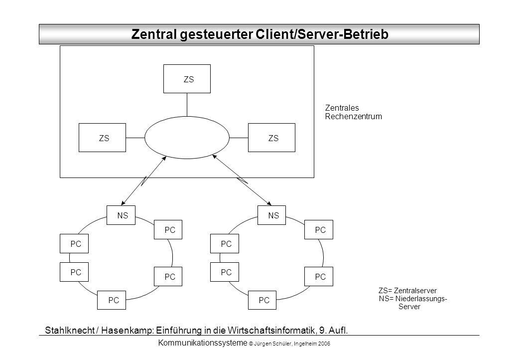 Kommunikationssysteme © Jürgen Schüler, Ingelheim 2006 NS PC NS PC ZS ZS= Zentralserver NS= Niederlassungs- Server Zentrales Rechenzentrum Stahlknecht