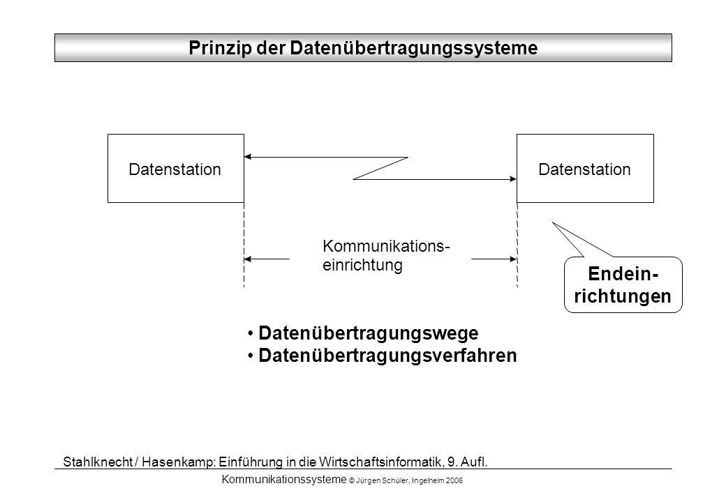 Kommunikationssysteme © Jürgen Schüler, Ingelheim 2006 OSI-Referenzmodell für DÜ Anwendungsschicht –Bereitstellen von Anwenderdiensten (Filetransfer, E-Mail, entfernte Auftrags- erledigung, Netzzugang, Datenbankzugriffe) Darstellungsschicht –Art der Zeichendarstellung (EBDIC, ASCII, Grafikzeichen, Formate) –Konvertierung entsprechend Protokollvereinbarung Kommunikationsschicht (Sitzungsschicht) –Steuerung des Rechnerdialoges (Standardisierung, Betrieb und Abbau von Verbindungen) –Prüfpunkteinbindung zur Kontrolle der fehlerfreien Übertragung Transportschicht –regelt die fehlerfreie Übertragung der Datenpakete in der richtigen Reihefolge, ohne Duplikate Vermittlungsschicht –Routing der Datenpakete (Adressierung an Empfänger, Umsetzung der logischen Adressen etc.) im Netz Sicherungsschicht –Umgeben der Daten mit Datenrahmen (Empfänger-, Absenderadressen, Nutzdatenpakete, Steuerungsdaten) –regelt die technisch fehlerfreie Übermittlung der Datenpakete Bitübertragungsschicht –Übertragung der einzelnen Bits über die physikalischen Medien