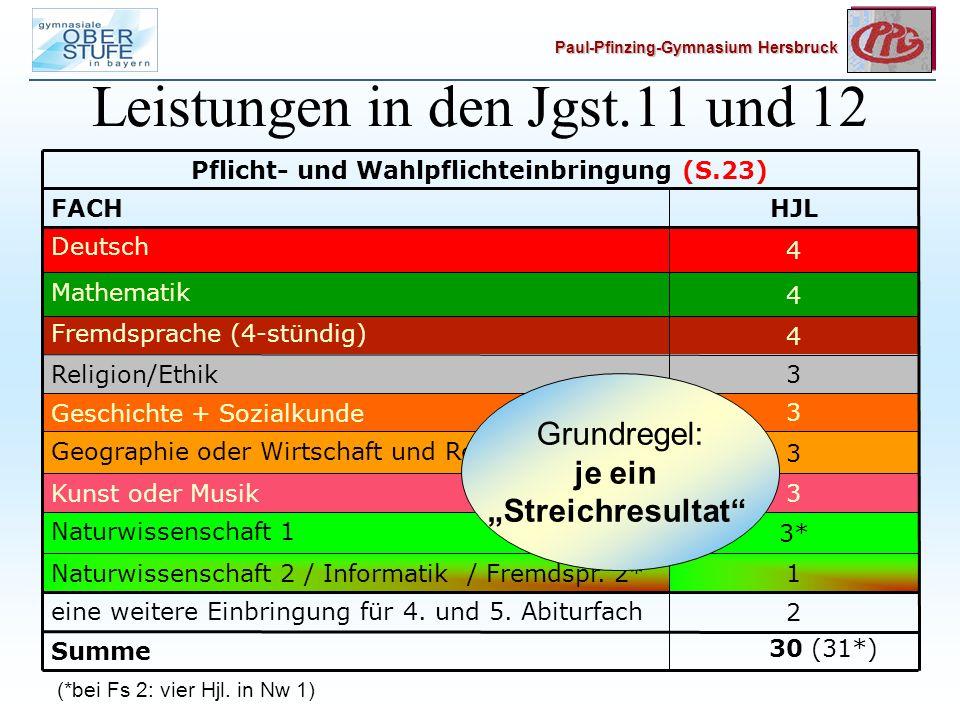 Paul-Pfinzing-Gymnasium Hersbruck Leistungen in den Jgst.11 und 12 Summe 30 (31*) HJL FACH 2 eine weitere Einbringung für 4.