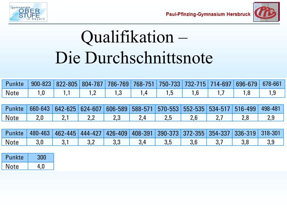 Paul-Pfinzing-Gymnasium Hersbruck Qualifikation – Die Durchschnittsnote