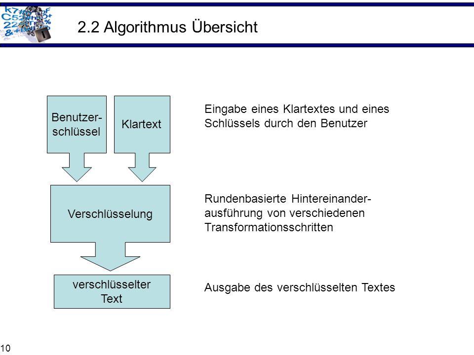 10 2.2 Algorithmus Übersicht Klartext Benutzer- schlüssel Eingabe eines Klartextes und eines Schlüssels durch den Benutzer Verschlüsselung Rundenbasie