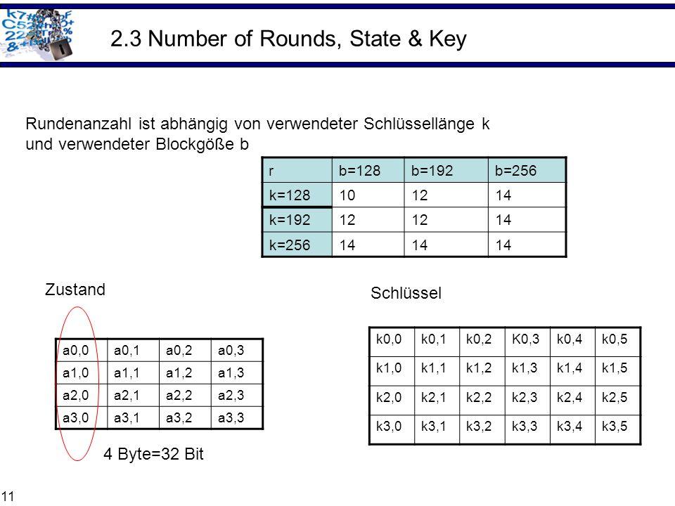11 2.3 Number of Rounds, State & Key r b=128b=192b=256 k=128101214 k=19212 14 k=25614 a0,0a0,1a0,2a0,3 a1,0a1,1a1,2a1,3 a2,0a2,1a2,2a2,3 a3,0a3,1a3,2a