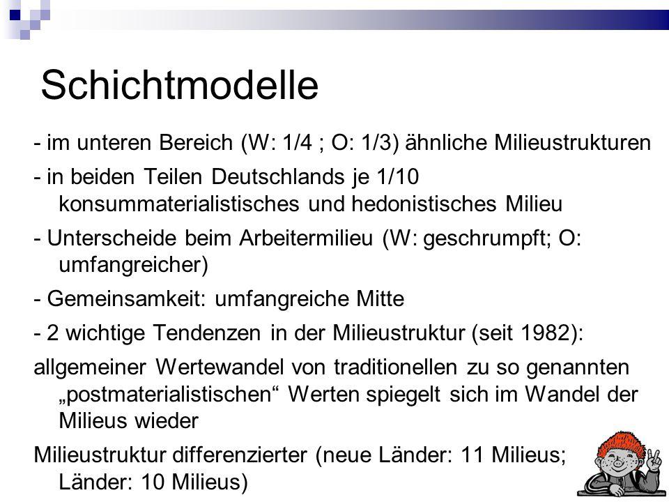 Schichtmodelle - im unteren Bereich (W: 1/4 ; O: 1/3) ähnliche Milieustrukturen - in beiden Teilen Deutschlands je 1/10 konsummaterialistisches und hedonistisches Milieu - Unterscheide beim Arbeitermilieu (W: geschrumpft; O: umfangreicher) - Gemeinsamkeit: umfangreiche Mitte - 2 wichtige Tendenzen in der Milieustruktur (seit 1982): allgemeiner Wertewandel von traditionellen zu so genannten postmaterialistischen Werten spiegelt sich im Wandel der Milieus wieder Milieustruktur differenzierter (neue Länder: 11 Milieus; alte Länder: 10 Milieus)
