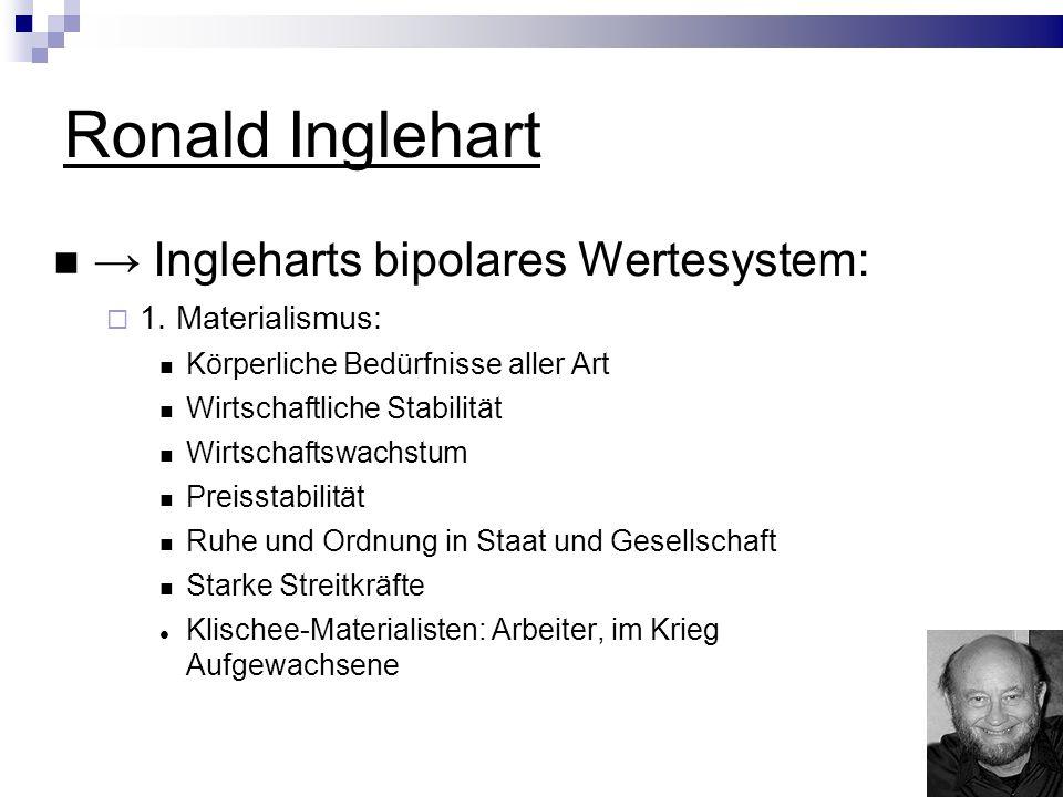 Ronald Inglehart Ingleharts bipolares Wertesystem: 1.