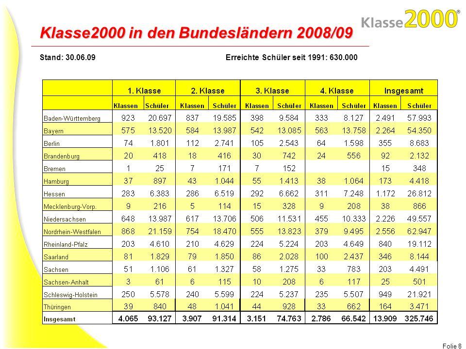 Folie 8 Stand: 30.06.09Erreichte Schüler seit 1991: 630.000 Klasse2000 in den Bundesländern 2008/09