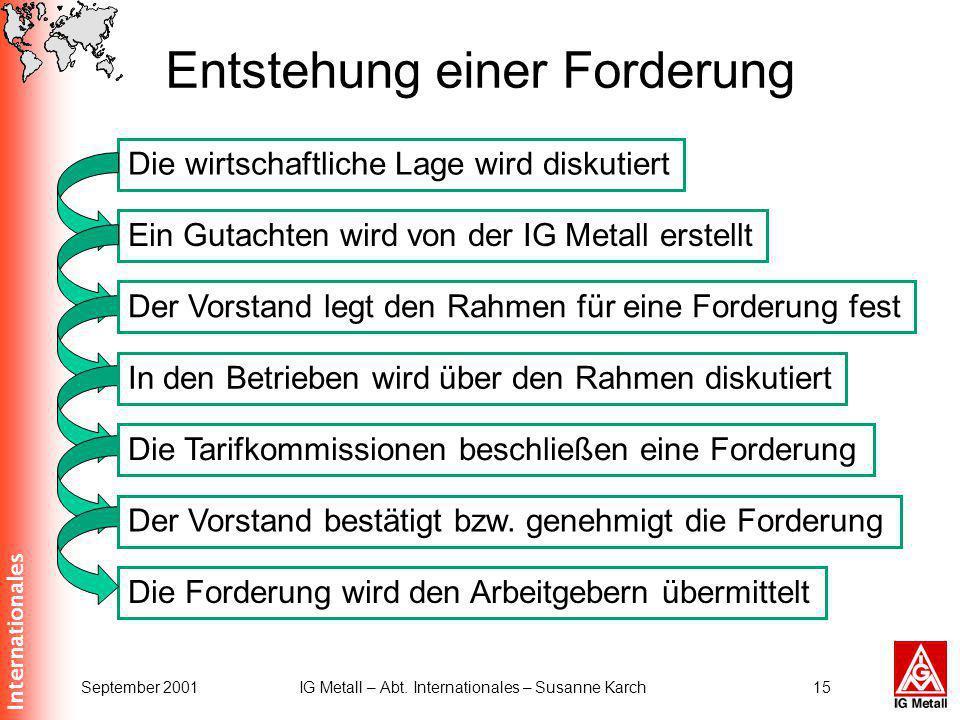 Internationales September 2001IG Metall – Abt. Internationales – Susanne Karch15 Entstehung einer Forderung Die Forderung wird den Arbeitgebern übermi