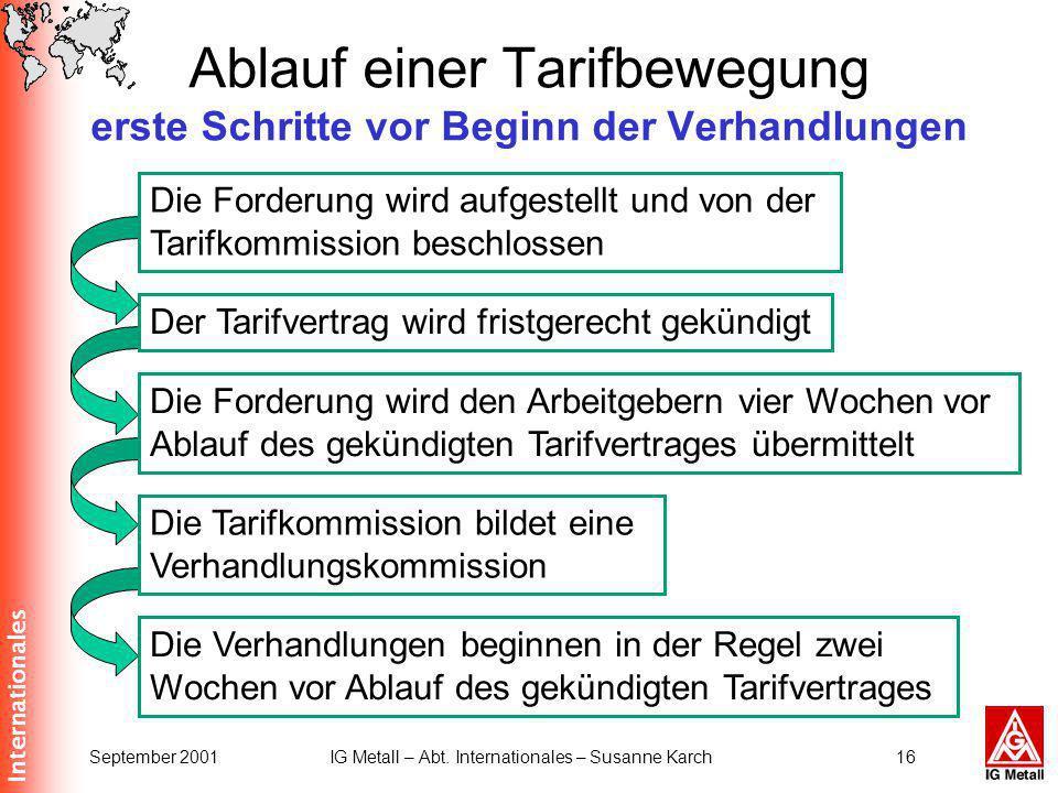 Internationales September 2001IG Metall – Abt. Internationales – Susanne Karch16 Ablauf einer Tarifbewegung erste Schritte vor Beginn der Verhandlunge