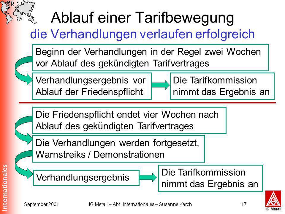 Internationales September 2001IG Metall – Abt. Internationales – Susanne Karch17 Ablauf einer Tarifbewegung die Verhandlungen verlaufen erfolgreich Di