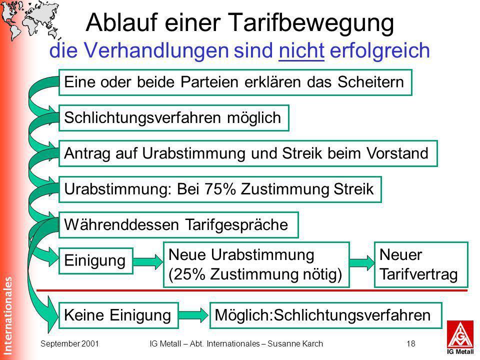 Internationales September 2001IG Metall – Abt. Internationales – Susanne Karch18 Ablauf einer Tarifbewegung die Verhandlungen sind nicht erfolgreich E