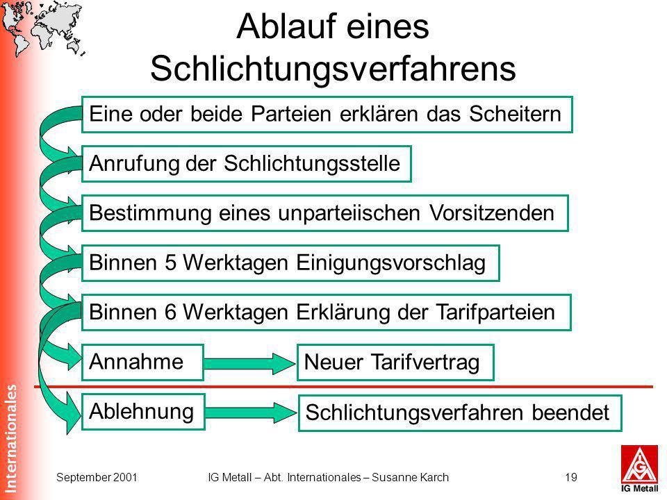 Internationales September 2001IG Metall – Abt. Internationales – Susanne Karch19 Ablauf eines Schlichtungsverfahrens Eine oder beide Parteien erklären