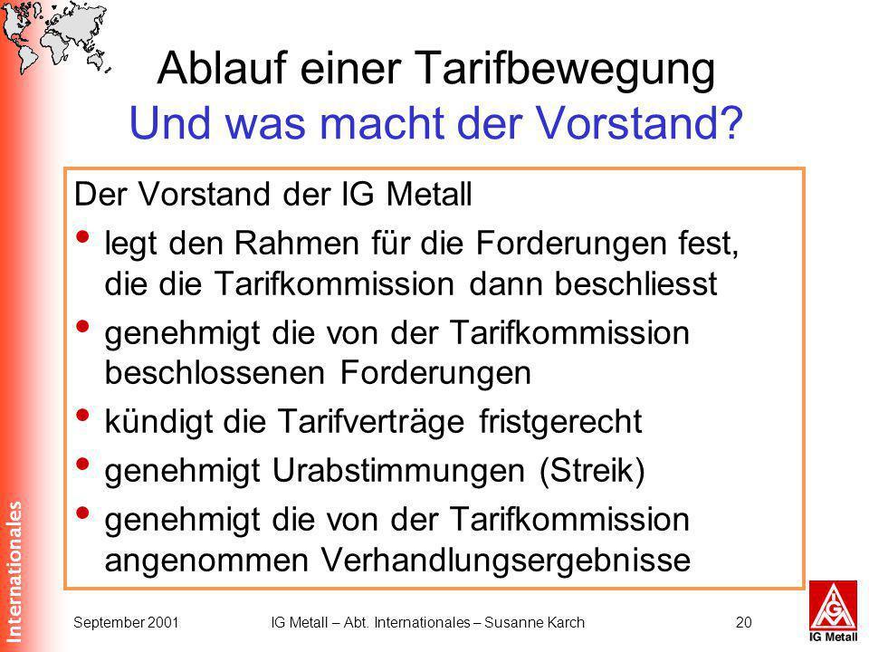 Internationales September 2001IG Metall – Abt. Internationales – Susanne Karch20 Ablauf einer Tarifbewegung Und was macht der Vorstand? Der Vorstand d