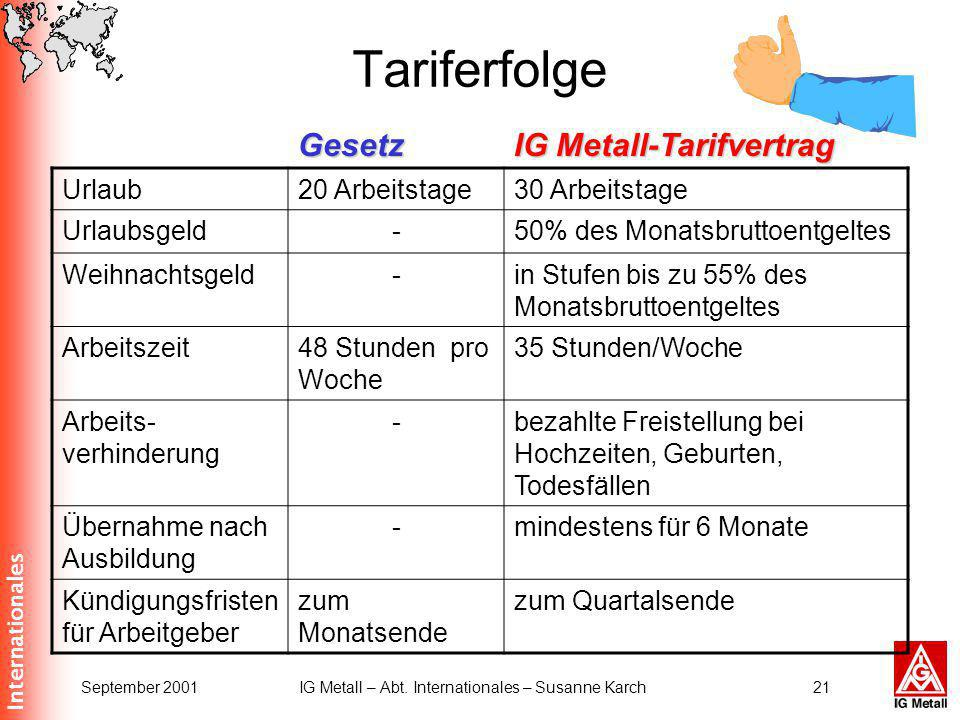 Internationales September 2001IG Metall – Abt. Internationales – Susanne Karch21 Tariferfolge Urlaub20 Arbeitstage30 Arbeitstage Urlaubsgeld-50% des M