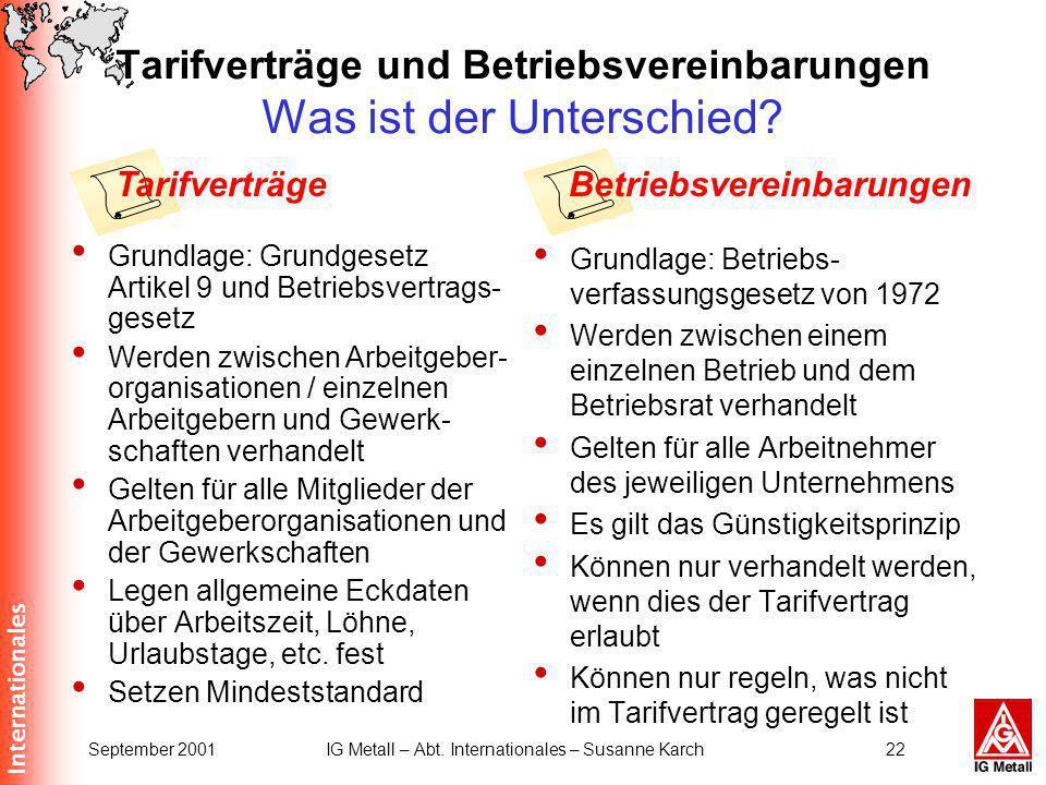 Internationales September 2001IG Metall – Abt. Internationales – Susanne Karch22 Tarifverträge und Betriebsvereinbarungen Was ist der Unterschied? Gru