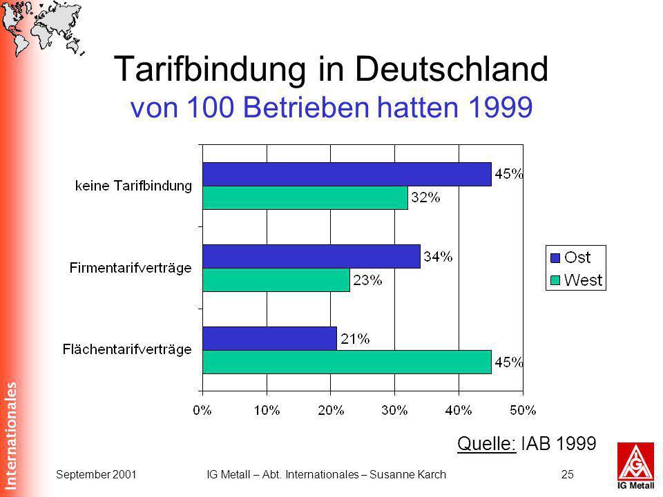 Internationales September 2001IG Metall – Abt. Internationales – Susanne Karch25 Tarifbindung in Deutschland von 100 Betrieben hatten 1999 Quelle: IAB