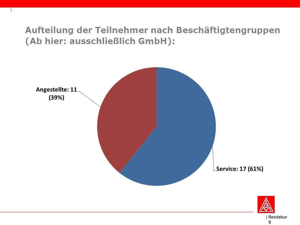 Rendsbur g Aufteilung der Teilnehmer nach Beschäftigtengruppen (Ab hier: ausschließlich GmbH): 3