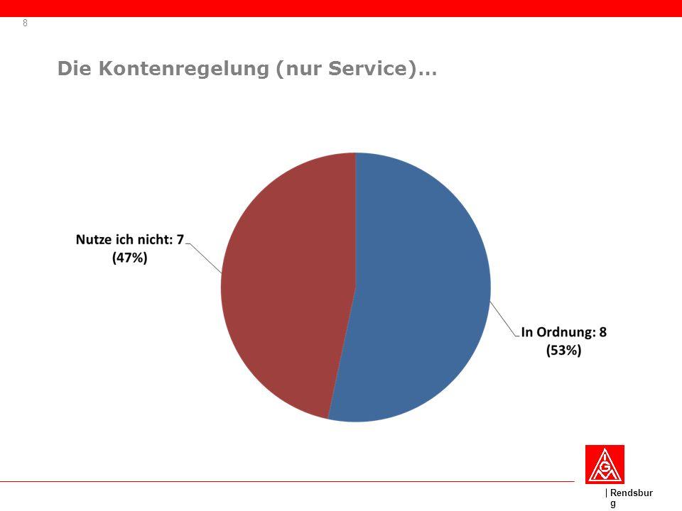 Rendsbur g Die Kontenregelung (nur Service)… 8
