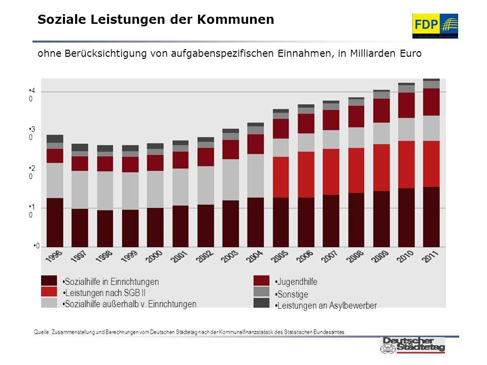 Soziale Leistungen der Kommunen ohne Berücksichtigung von aufgabenspezifischen Einnahmen, in Milliarden Euro Quelle: Zusammenstellung und Berechnungen vom Deutschen Städtetag nach der Kommunalfinanzstatistik des Statistischen Bundesamtes.