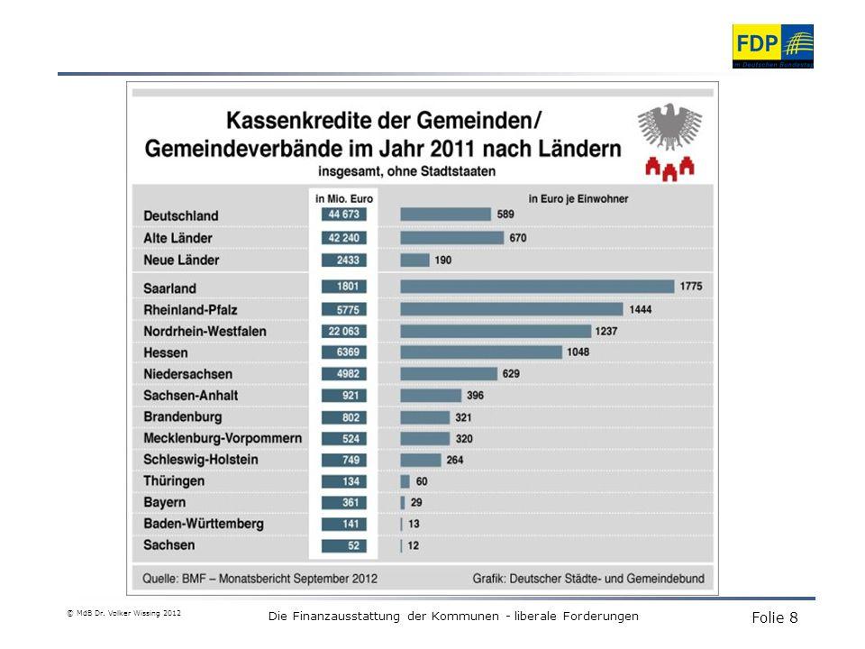 Die Finanzausstattung der Kommunen - liberale Forderungen © MdB Dr. Volker Wissing 2012 Folie 8
